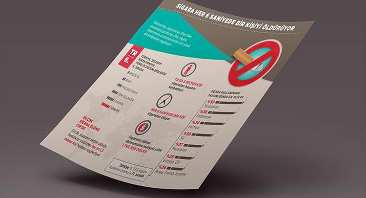 Sigara her 6 saniyede bir kişiyi öldürüyor